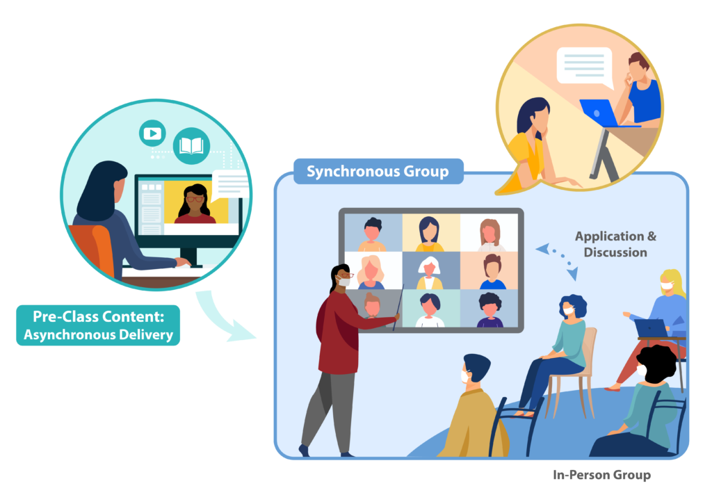 In-person students engage with an in-person professor leads a discussion with online students.
